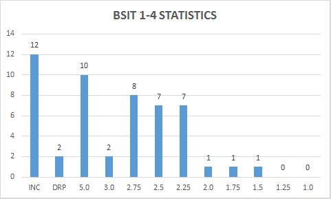 BSIT1-4STAT