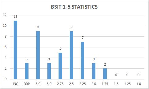 BSIT1-5STAT